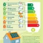 Energielabel woningen eindelijk omarmd!